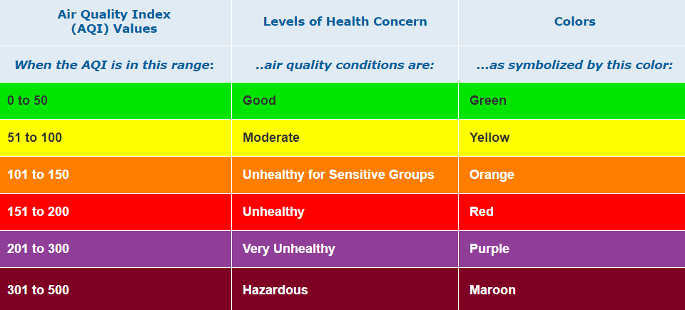 Example of the AQI chart which reference the various air qualities and their side effects.