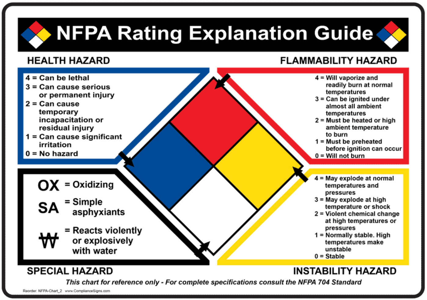 ehs nfpa hazard diamond myusf