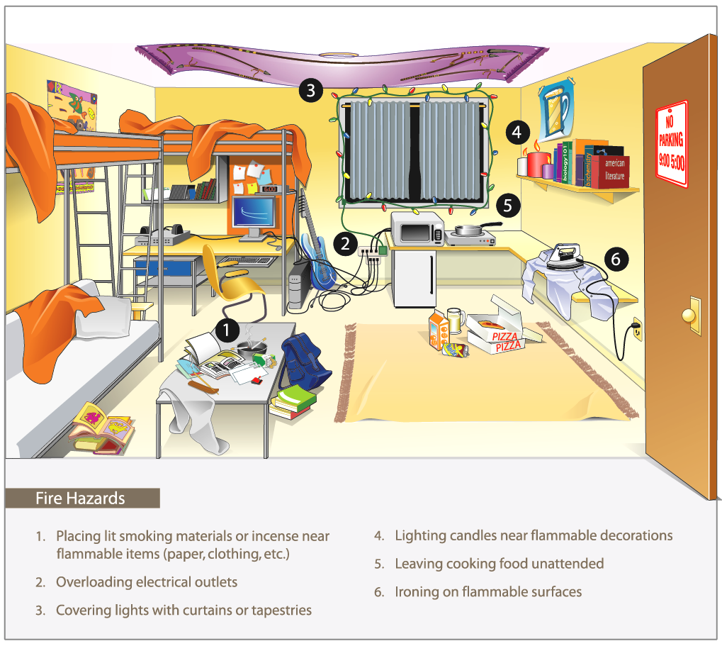 Depiction of a messy dormroom filled with potential hazards.