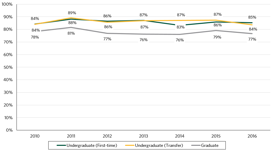 This figure depicts first-to-second fall retention rates from 2010 to 2016. Since 2010, retention rates for undergraduate first time students have ranged between 83%  and 87%, 84% and 88% for undergraduate transfer students, and 76% to 81% for graduate students.