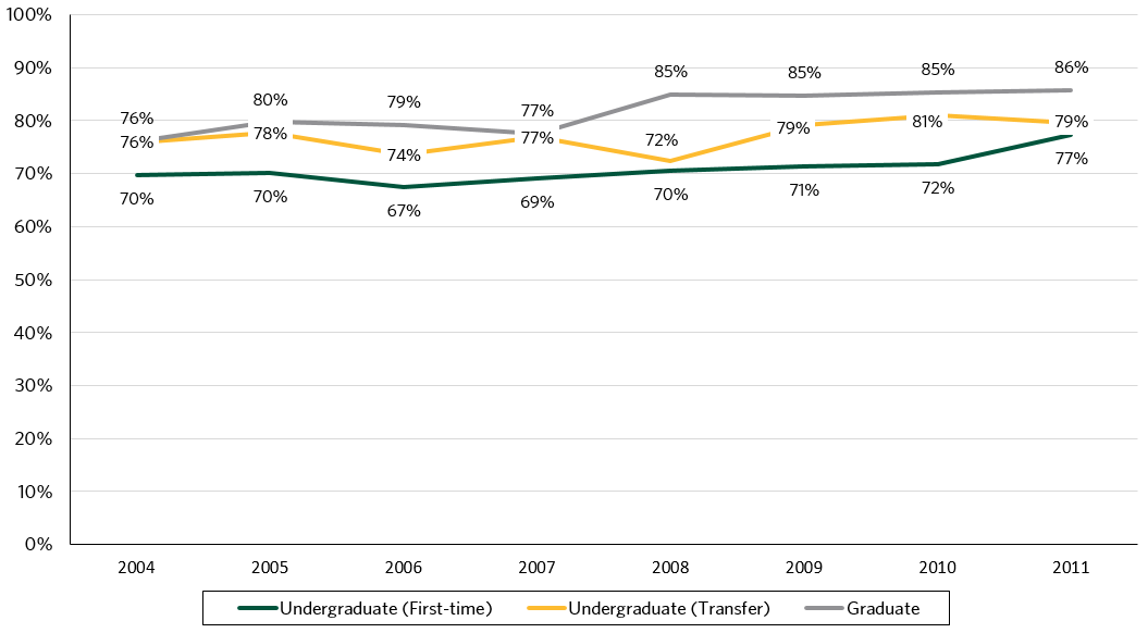 This figure displays six-year graduation rates from 2004 to 2011. Since 2004, undergraduate first-time student graduation rates have ranged from 70% to 77%, undergraduate transfer student graduation rates have ranged from 76% to 81%, and graduate student graduation rates have ranged from 76%  to 86%.