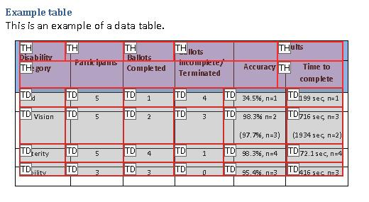 Example data table in the Table Editor