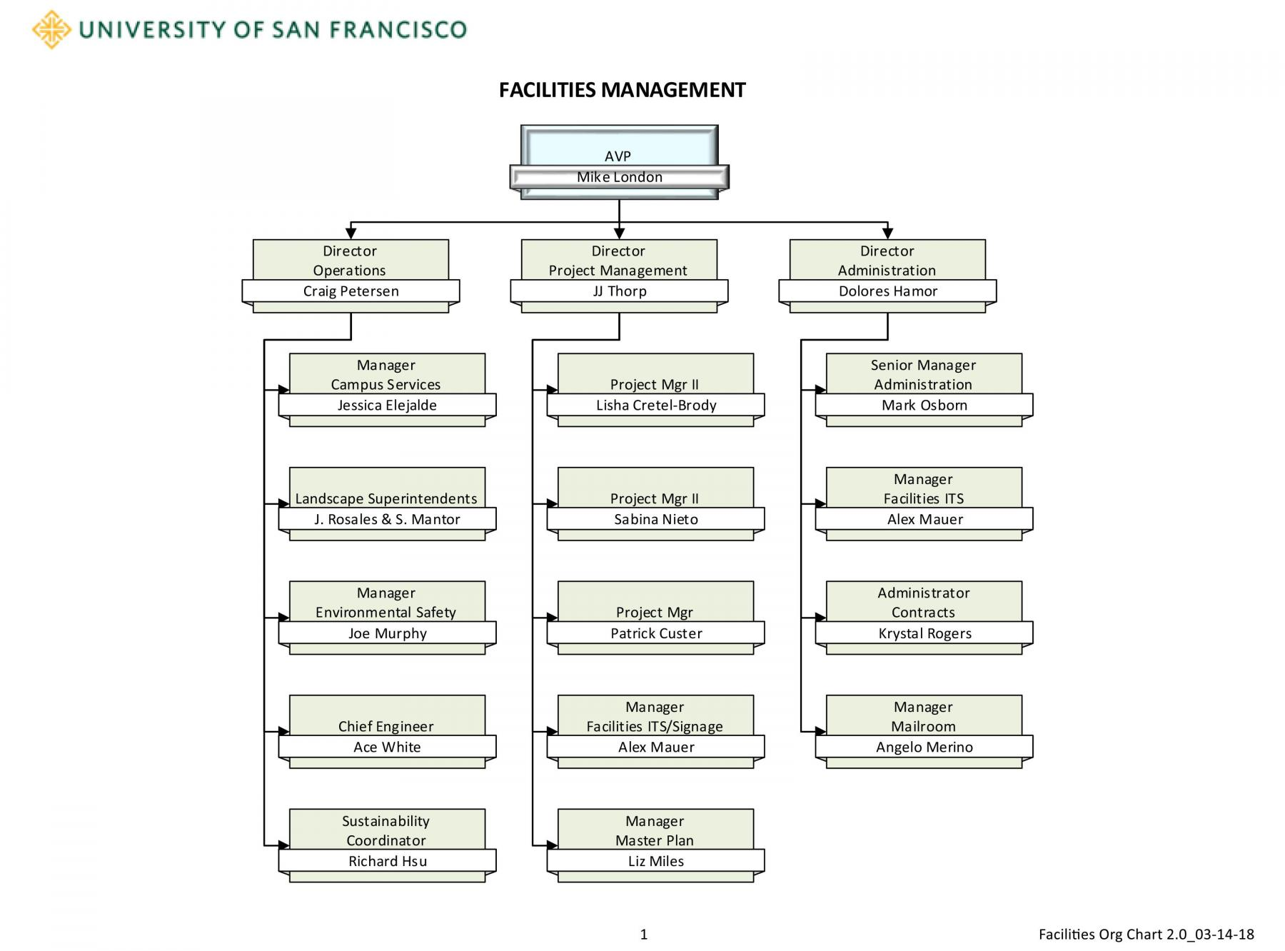 Facilities management chart