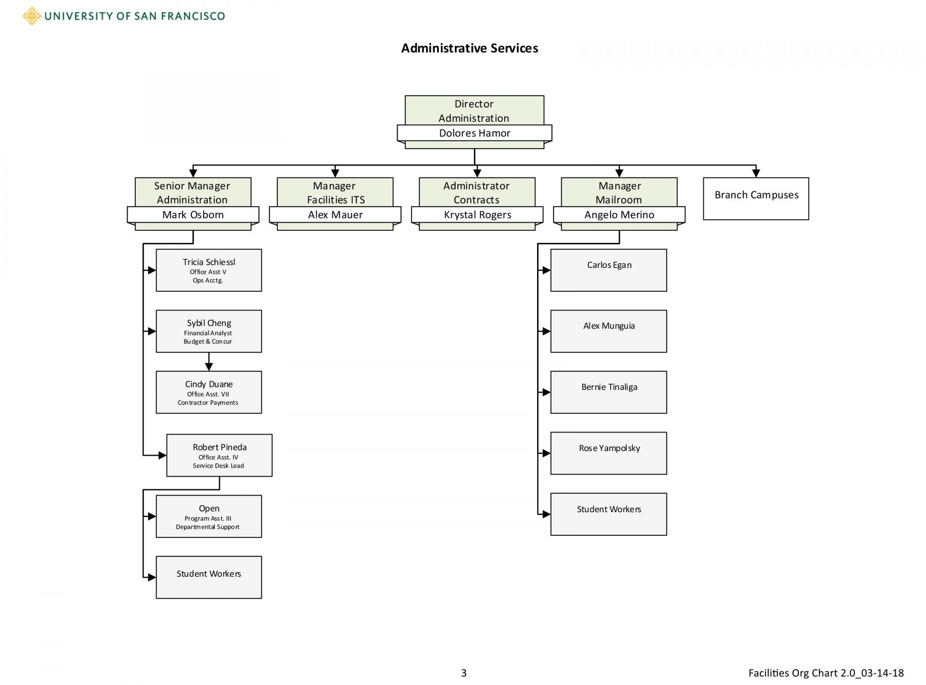 administrative services chart