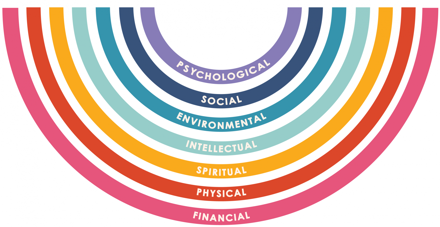 Wellness Matters Logo with 7 dimensions:  psychological (emotional), physical, intellectual, environmental, social, financial, and spiritual wellness.